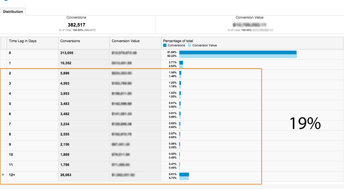 Google Analytics Attribution Modeling Path Length Multi-Channel Funnel